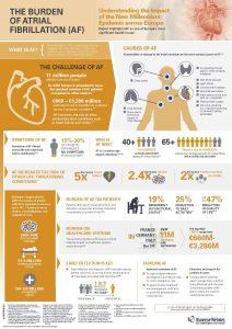 burden of atrial fibrillation infographic
