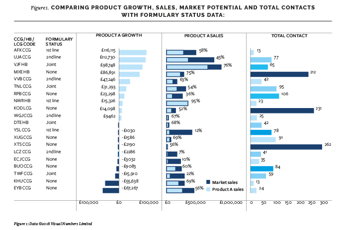 graph comparing product growth, sales, market potential and total contacts with formulary status data