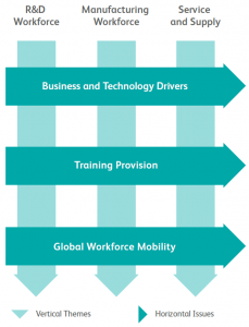 The three cross cutting themes which sit across the entire life science workforce