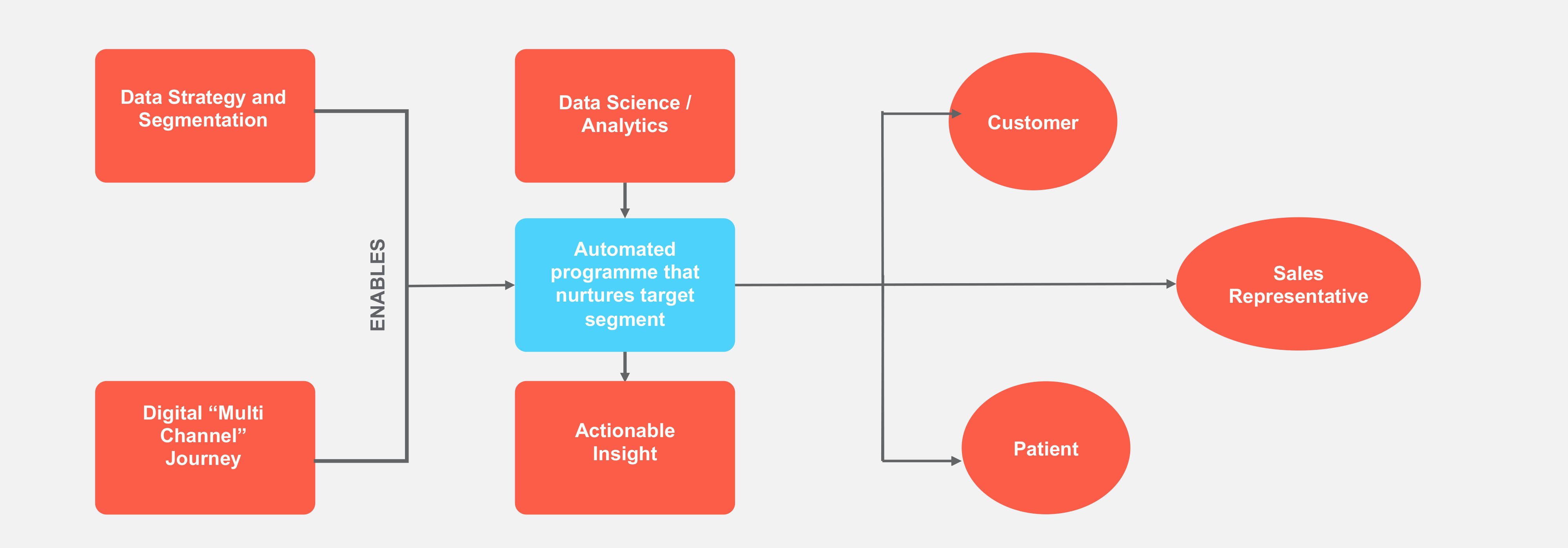 Data process flow chart