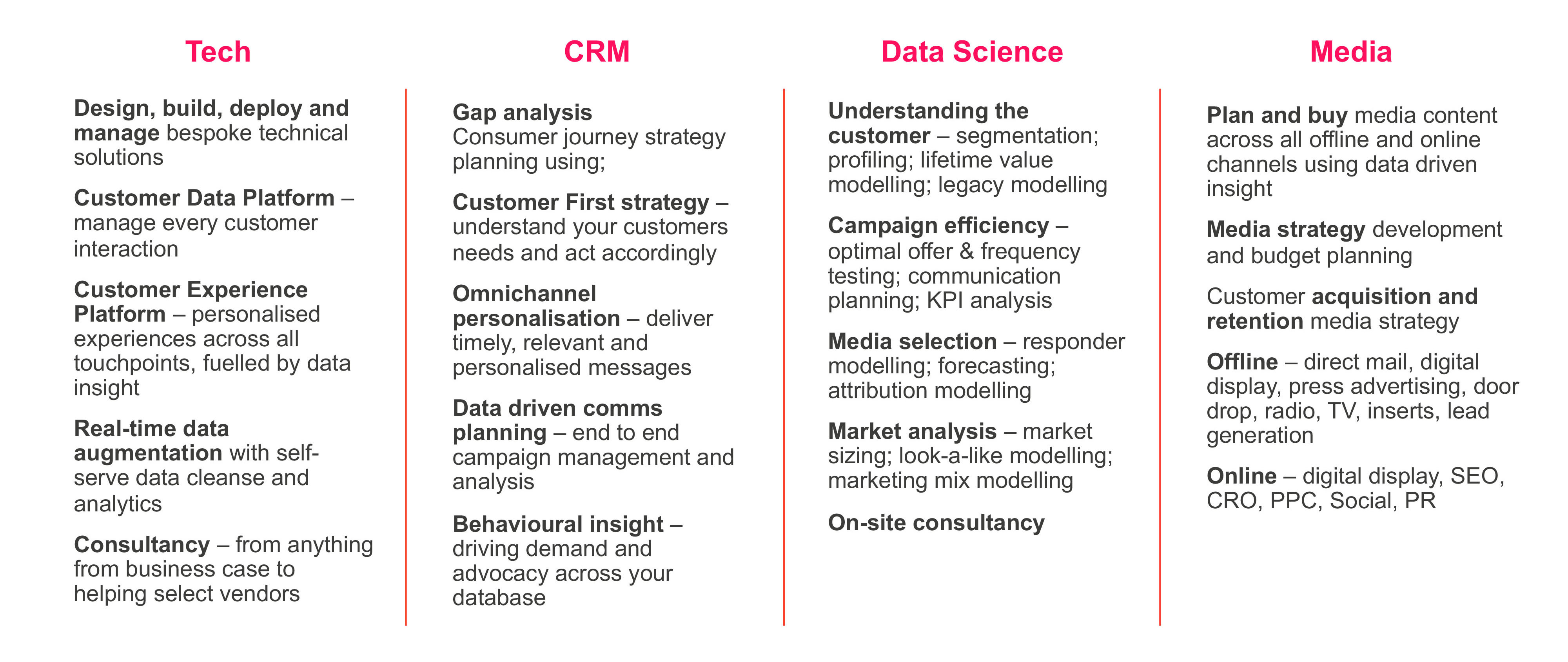 Table of multi-channel strategy elements categorised by tech, CRM, data science and media