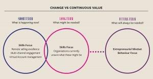 change vs continuous value