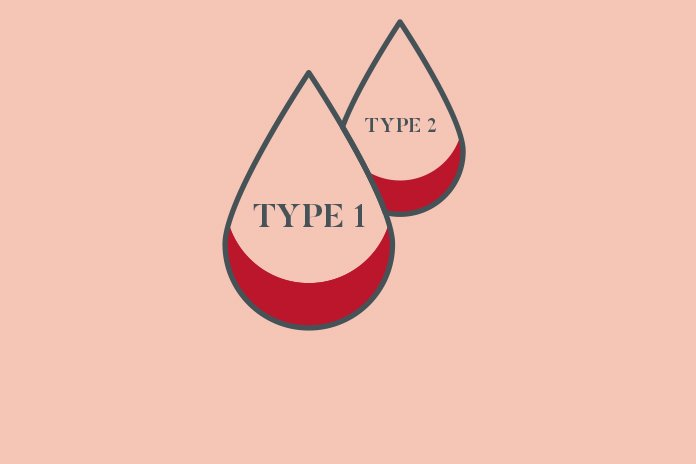 Line drawing of two blood droplets titled type 1 and type 2 to show NHS reports increase in diabetes drug prescriptions